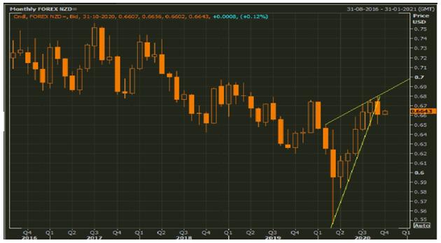 NZD/USD Monthly Chart (Source: Refinitiv Eikon Thomson Reuters)