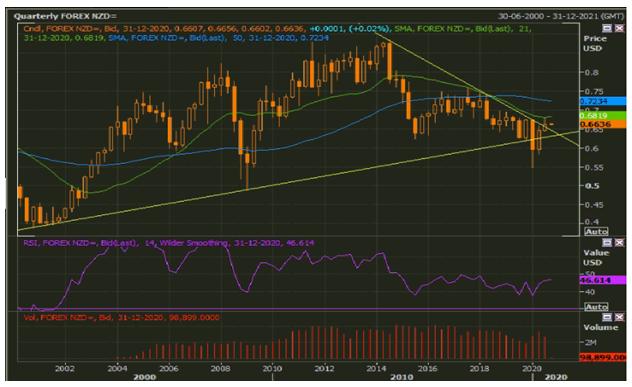 NZD/USD Quarterly   Chart (Source: Refinitiv Eikon Thomson Reuters)