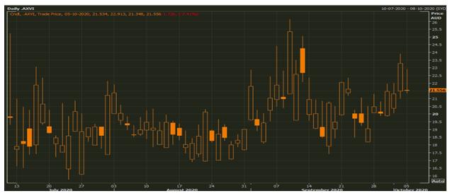 .AXVI Daily Chart (Source: Refinitiv Eikon Thomson Reuters)