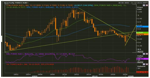 AUD/USD Quarterly Chart (Source:   Refinitiv Eikon Thomson Reuters)
