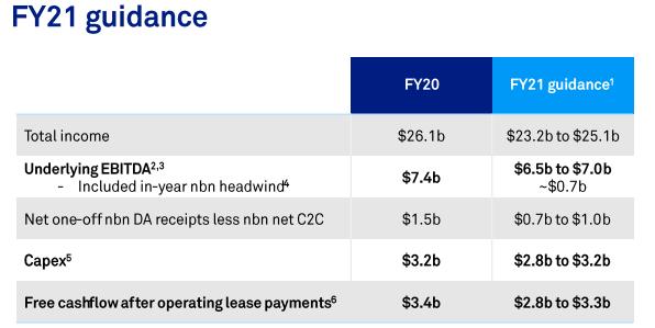 Source: Telstra Retail shareholder meeting update, dated 15 September 2020