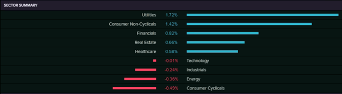 Sector Summary (Source: Refinitiv(Thomson Reuters))