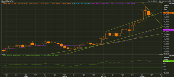 Gold Spot Multi-Contributor (XAU) Monthly Chart (Source: Refinitiv Eikon Thomson Reuters)