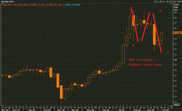 Silver Spot Multi-Contributor (XAG/USD) Weekly Chart (Source: Refinitiv Eikon Thomson Reuters)