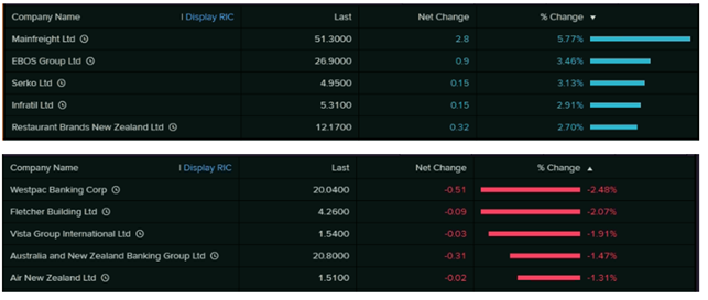 Top Movers (Source: Refinitiv(Thomson Reuters))
