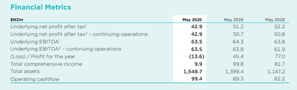 Source: OCA Annual Report, dated: 23 July