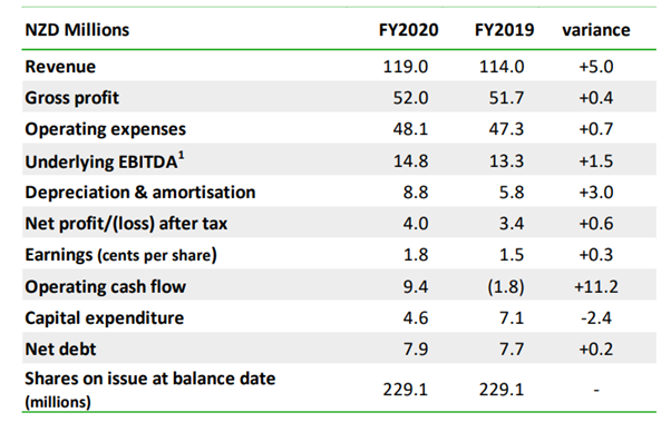 Image Source: RAK FY20 Results, dated: 29 June 2020