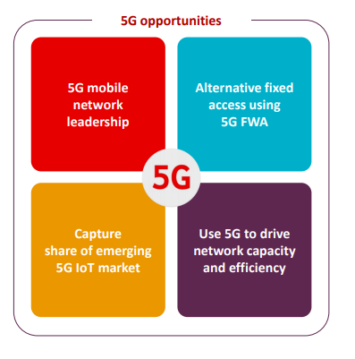 Source: 2020 Vodafone Investor Presentation, dated: 21 October 2020