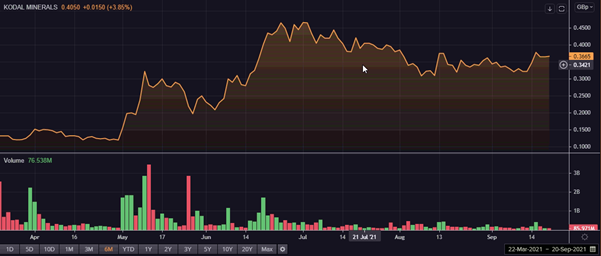 Kodal (KOD) & Anglo American (AAL): Should you buy these 2 metal stocks?
