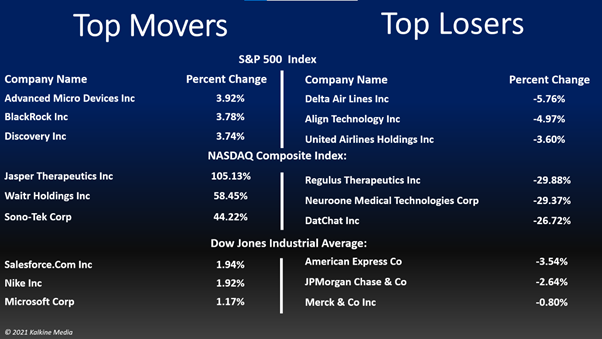 Basic materials, technology, and utility stocks led gains on the S&P 500 index on Wednesday.