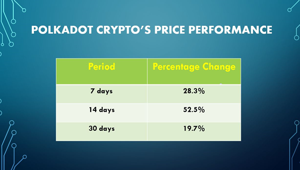 Polkadot Crypto: Is DOT coin's performance better than Solana's?