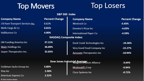 Financials, consumer cyclicals, industrials, and energy stocks were the top gainers on S&P 500. Utility stocks were the bottom movers.