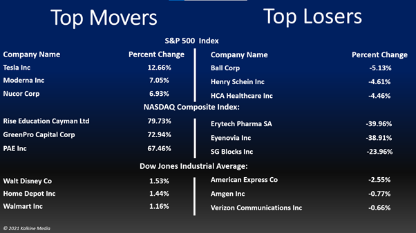 Consumer discretionary and energy stocks led gains on S&P 500 index on Monday.