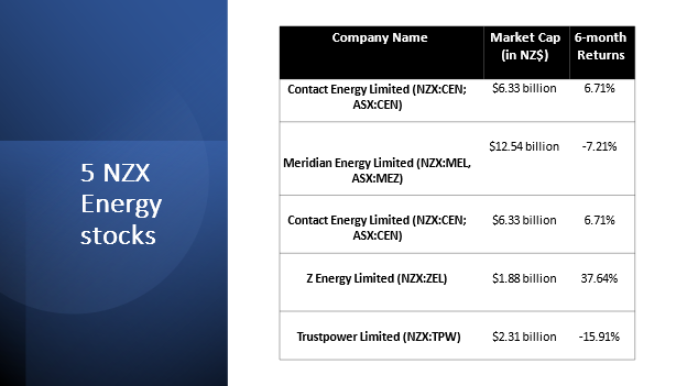 How are 5 NZX energy stocks performing amid RBNZ's latest report?