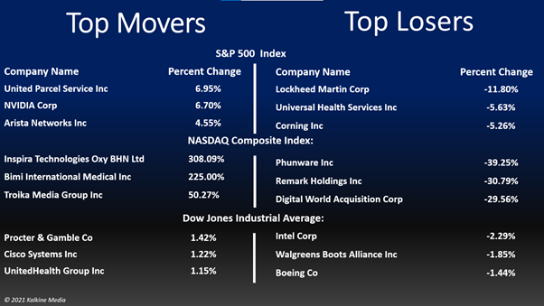 Energy and utility stocks led gains on the S&P 500 index, while industrials and communication services stocks were the bottom movers.