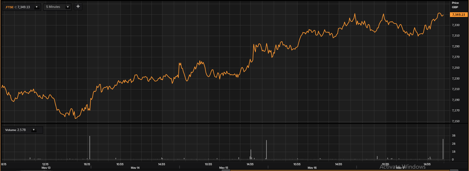 FTSE100 Index: 5-days Price Chart as on May 17, 2019. (Source: Thomson Reuters)