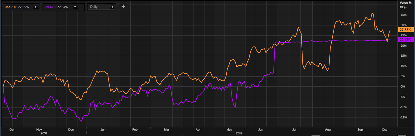 Comparative share price chart of Marston's PLC and Merlin Entertainments PLC