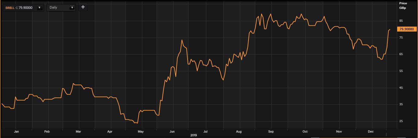 stock performance serabi gold